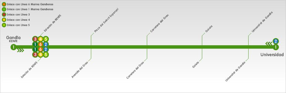 linea 1 gandia universitat